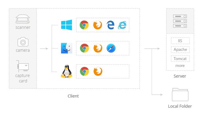 browser-windows-macos-linux