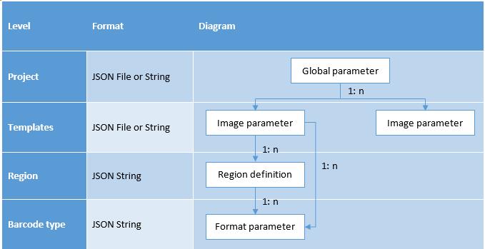 image-parameter