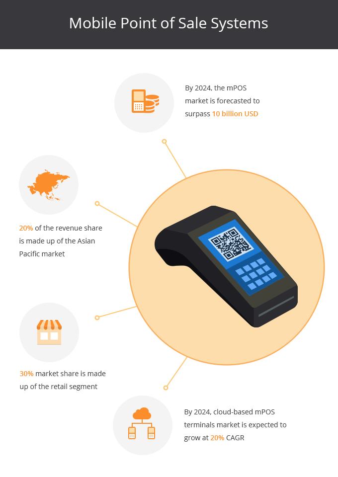 dynamsoft mobile pos barcode reader