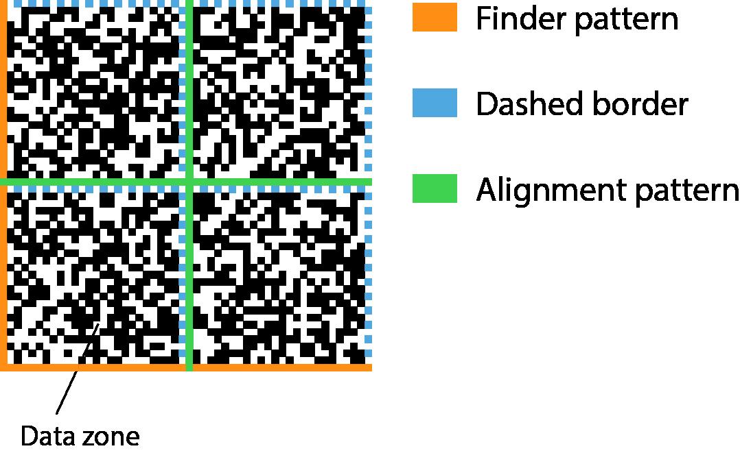 How Incomplete Data Matrix Codes are Restored