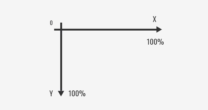OCR percentage axis
