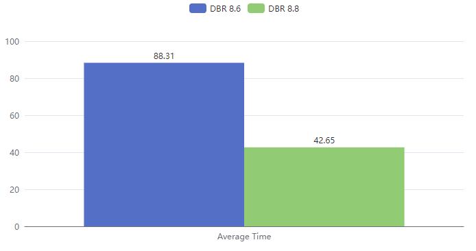 1D barcode decoding performance