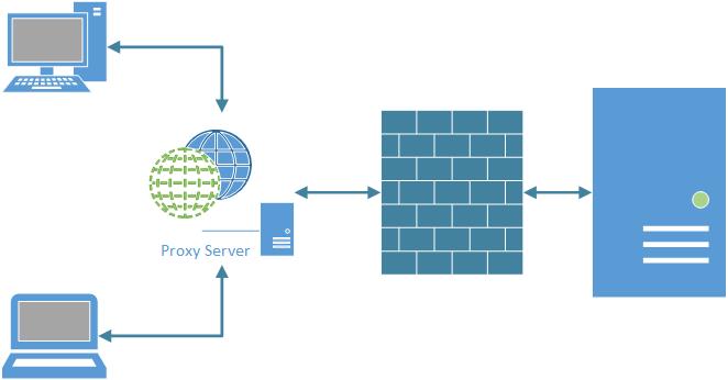 connet-via-proxy-server
