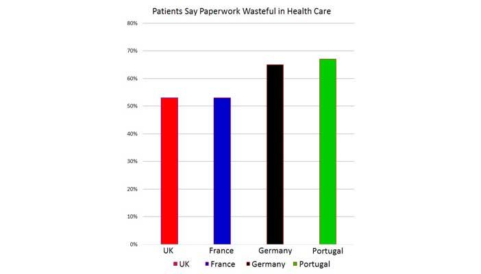 Patients say paperwork wasteful