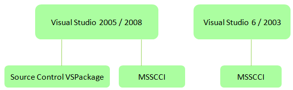 Visual Studio and MSSCCI