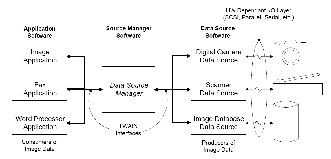 TWAIN technology diagram
