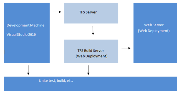 TFS Web Deploy