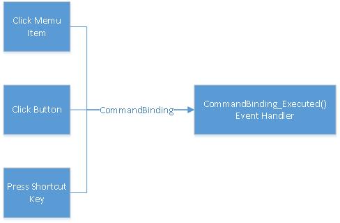 WPF Command
