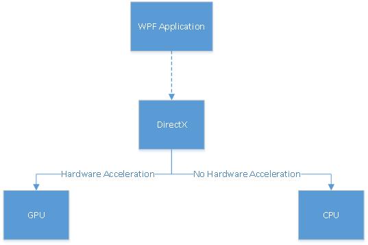 WPF Graphic Engine