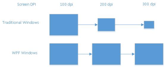 WPF Resolution Dependency