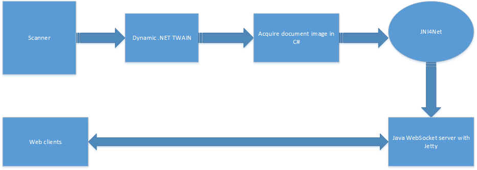 Java Web TWAIN workflow