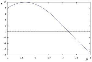r-theta coordinate system