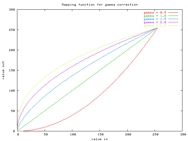 mapping function for gamma correction