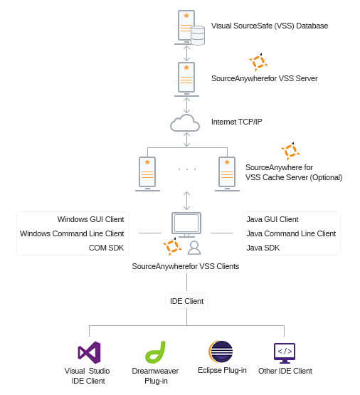 SourceAnywhere architecture diagram