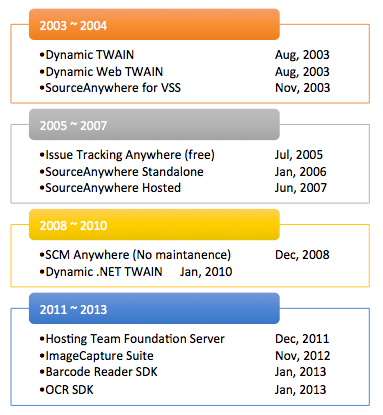 Dynamsoft Product History